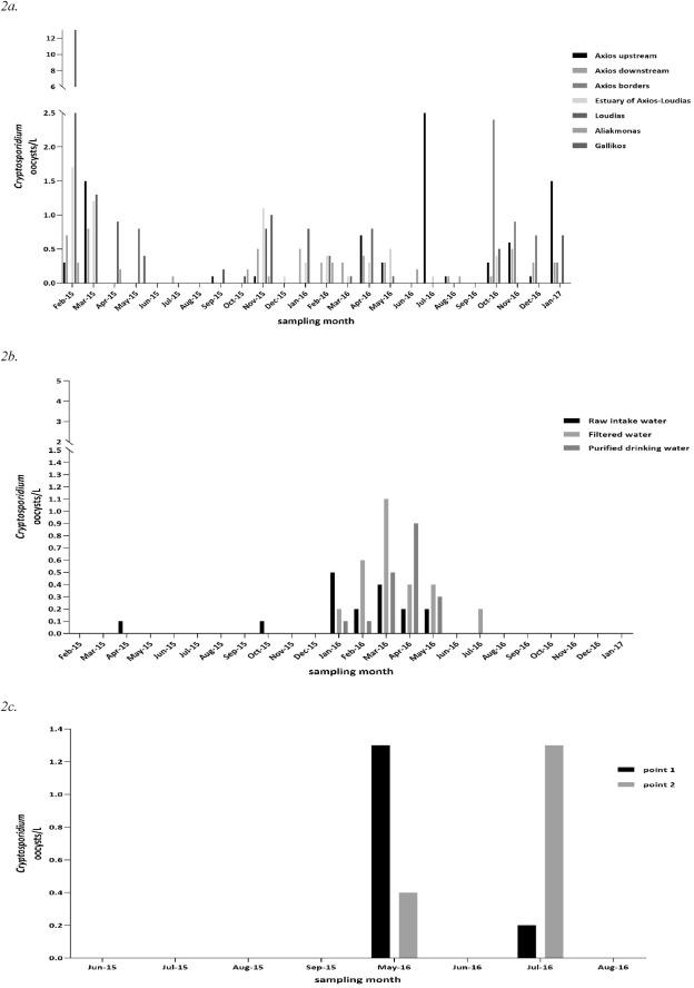 giardia outbreak sydney